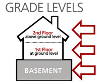 Diagram of the different grade levels in the house.